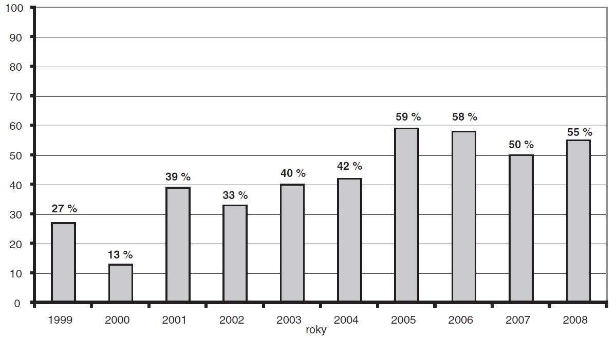 Graf 2b. Významné VSV v MS kraji po letech, 1999–2008, prenatální záchytnost v procentech.