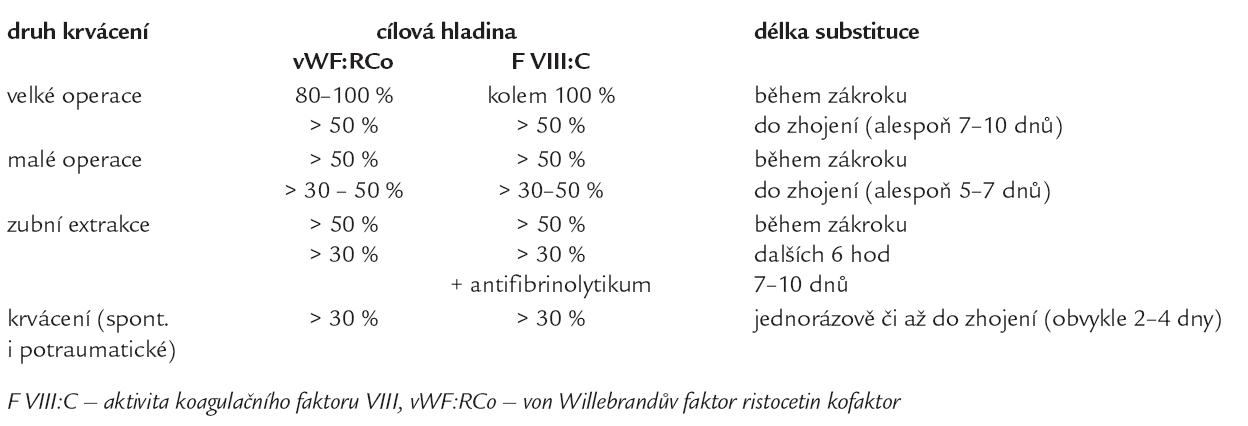 Doporučené plazmatické hladiny vWF:RCo a F VIII:C v léčbě von Willebrandovy choroby, upraveno dle [8,14,23,41].