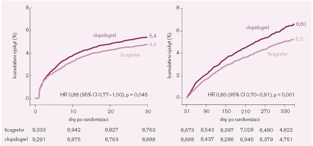 Primární složený cíl (kardiovaskulární úmrtí, infarkt myokardu a cévní mozková příhoda) ve studii PLATO v čase.