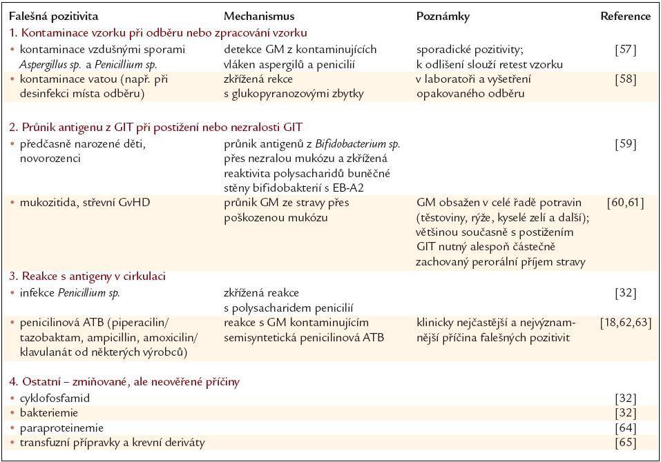 Příčiny falešné pozitivity Platelia Aspergillus testu.