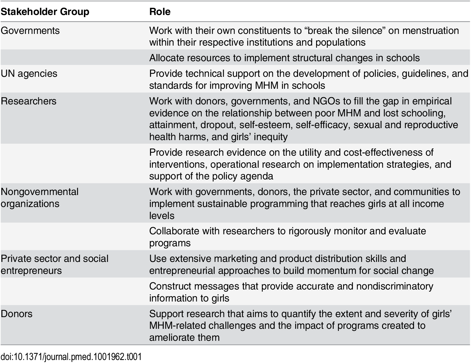 Illustrative cross-sectoral actions to meet priorities.
