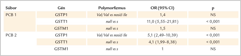 Asociácia GSTs genotypov so sérovými koncentráciami PCB v súbore PCB1 a PCB2 na základe mediánu hodnôt PCB.