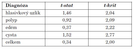 Přehled statistického testování rozdílů mezi sledovaným souborem pacientů operovaných a reedukovaných a kontrolním souborem pacientů bez reedukace hlasu u jednotlivých diagnóz (dvouvýběrový t-test s nerovností rozptylů).