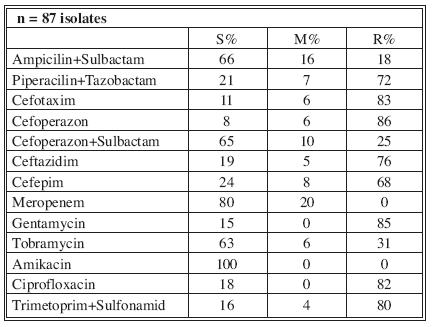 Distribution of Acinetobacter baumannii resistance (2004)