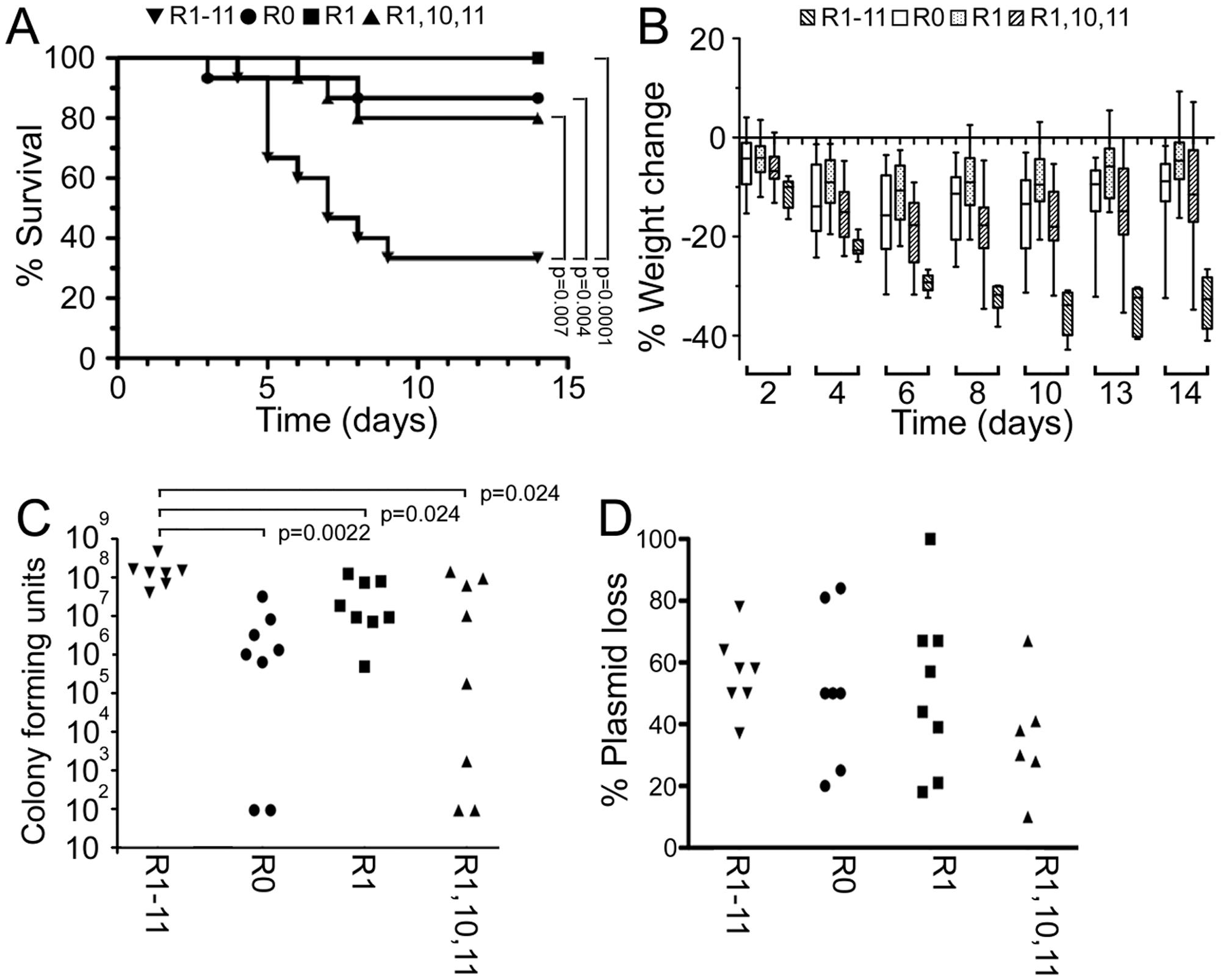 Multiple FnBRs are necessary for full virulence in a murine sepsis model.