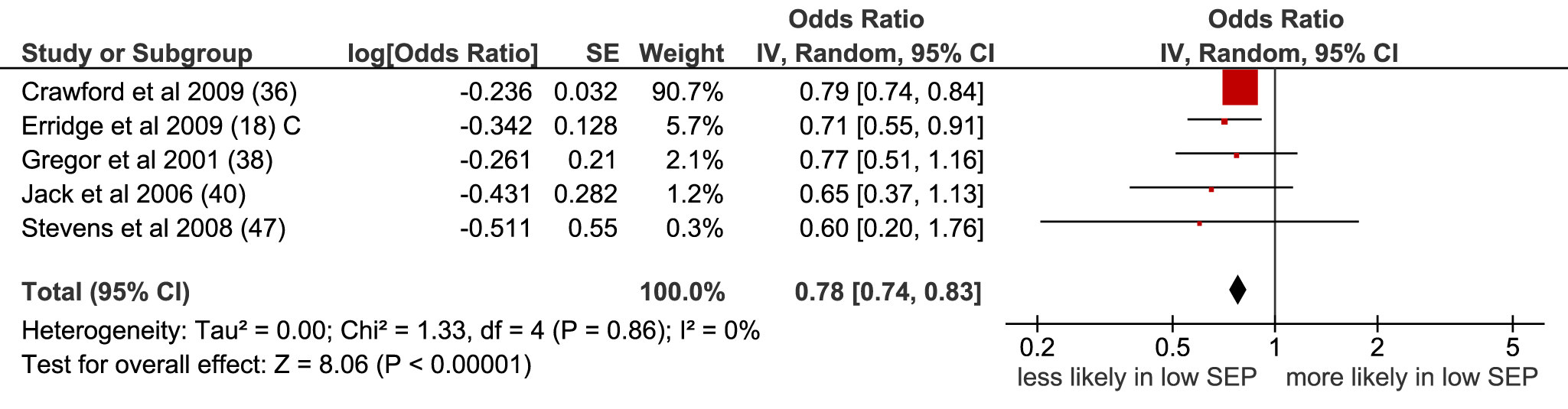Meta-analysis of odds of receipt of unspecified treatment in low versus high SEP.
