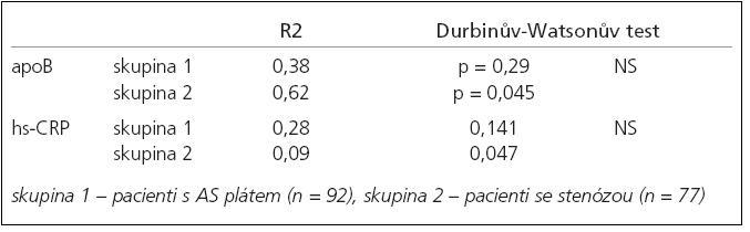 Výsledky lineární regresivní analýzy pro apoB a hs-CRP.