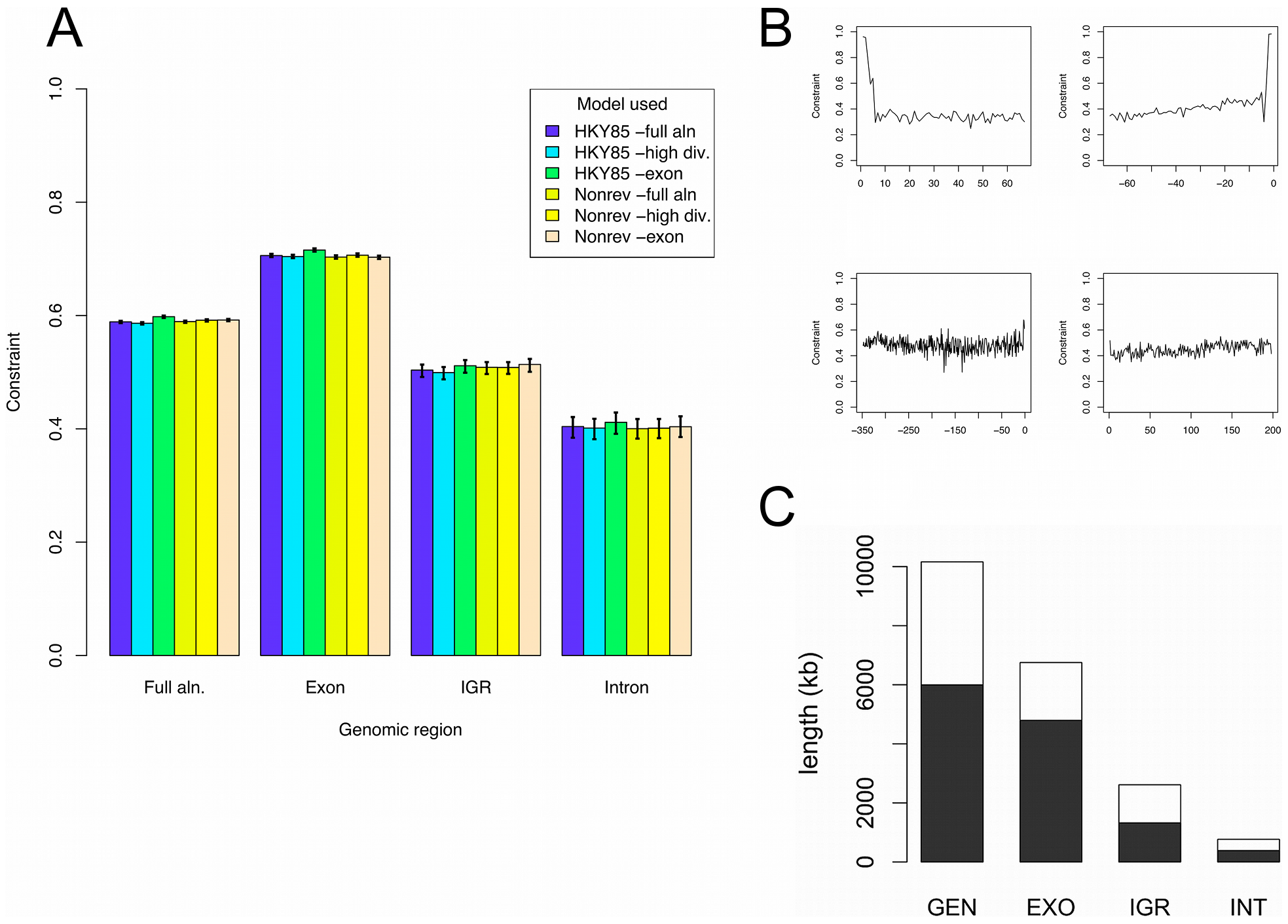 Selective constraint in Plasmodium genomes.