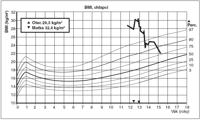 Průběh BMI u léčeného chlapce.