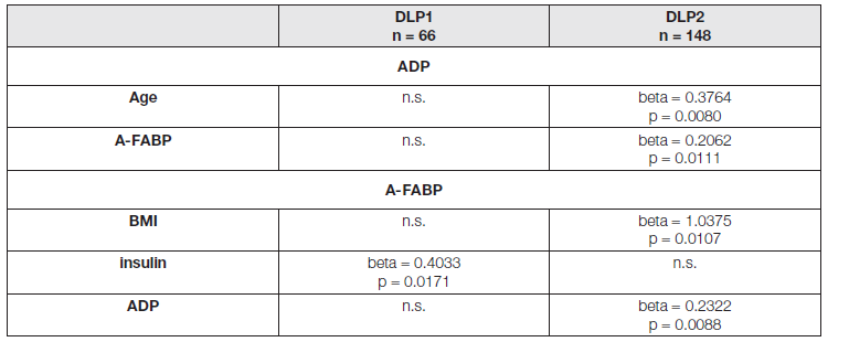 Association of adiponectin and A-FABP with correlated parameters in DLP1 and DLP2 groups. Multiple regression analysis with ADP and A-FABP as dependent variables (beta and p values).