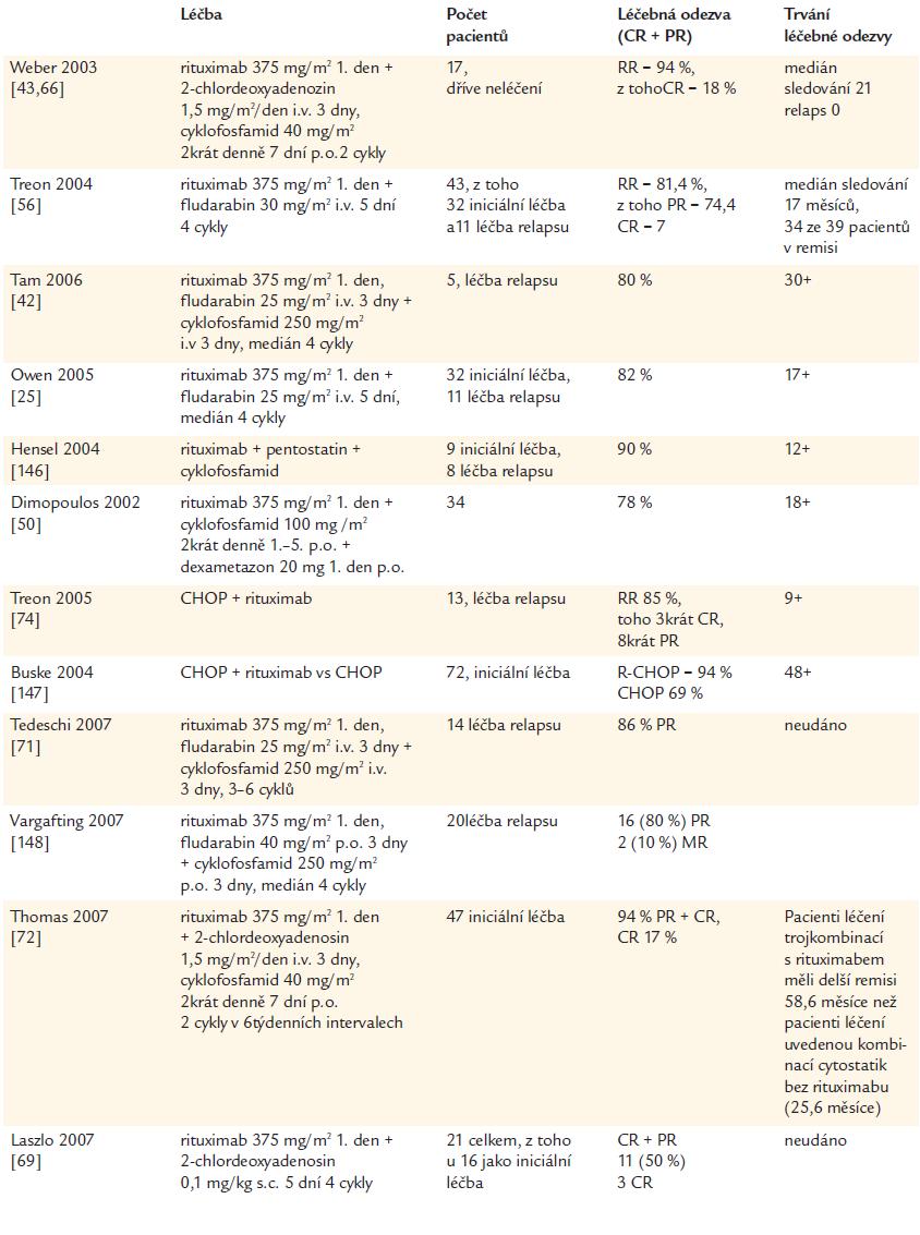 Léčba Waldenströmovy makroglobulinemie kombinací rituximabu a cytostatik.