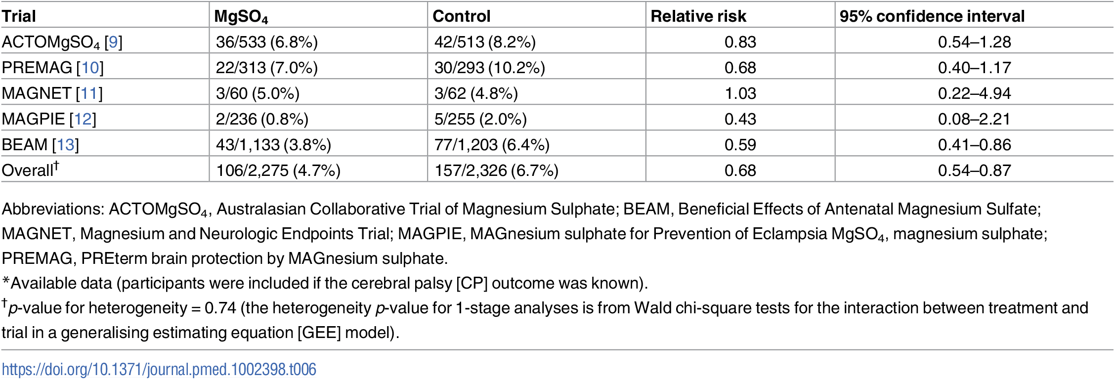 Cerebral palsy (as defined by trialists)<em class=&quot;ref&quot;>*</em> (all trials).