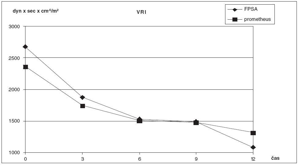 Srovnání hodnot SVRI ve skupině zvířat s ASJ léčeným FPSA a u kontrolní skupiny bez léčby