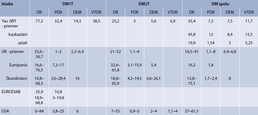 Priemerný výskyt (%) DR v literatúre
