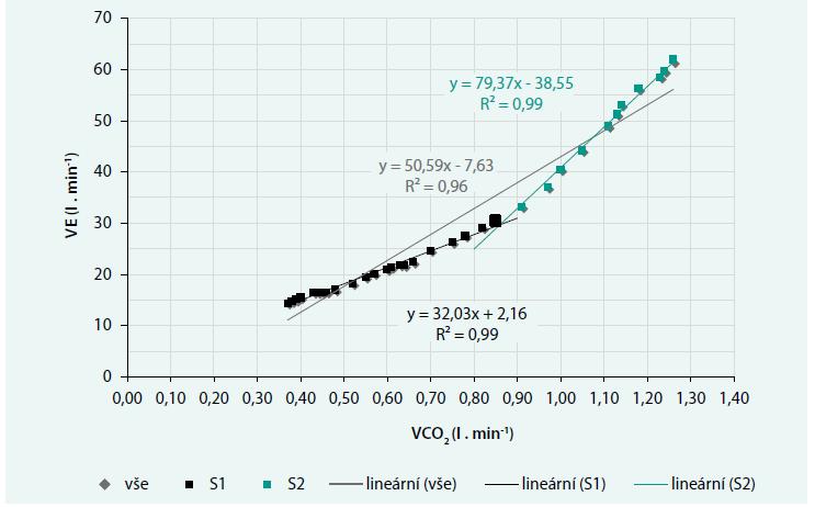 Závislost minutové ventilace na výdeji oxidu uhličitého – VE/VCO<sub>2</sub> slope
