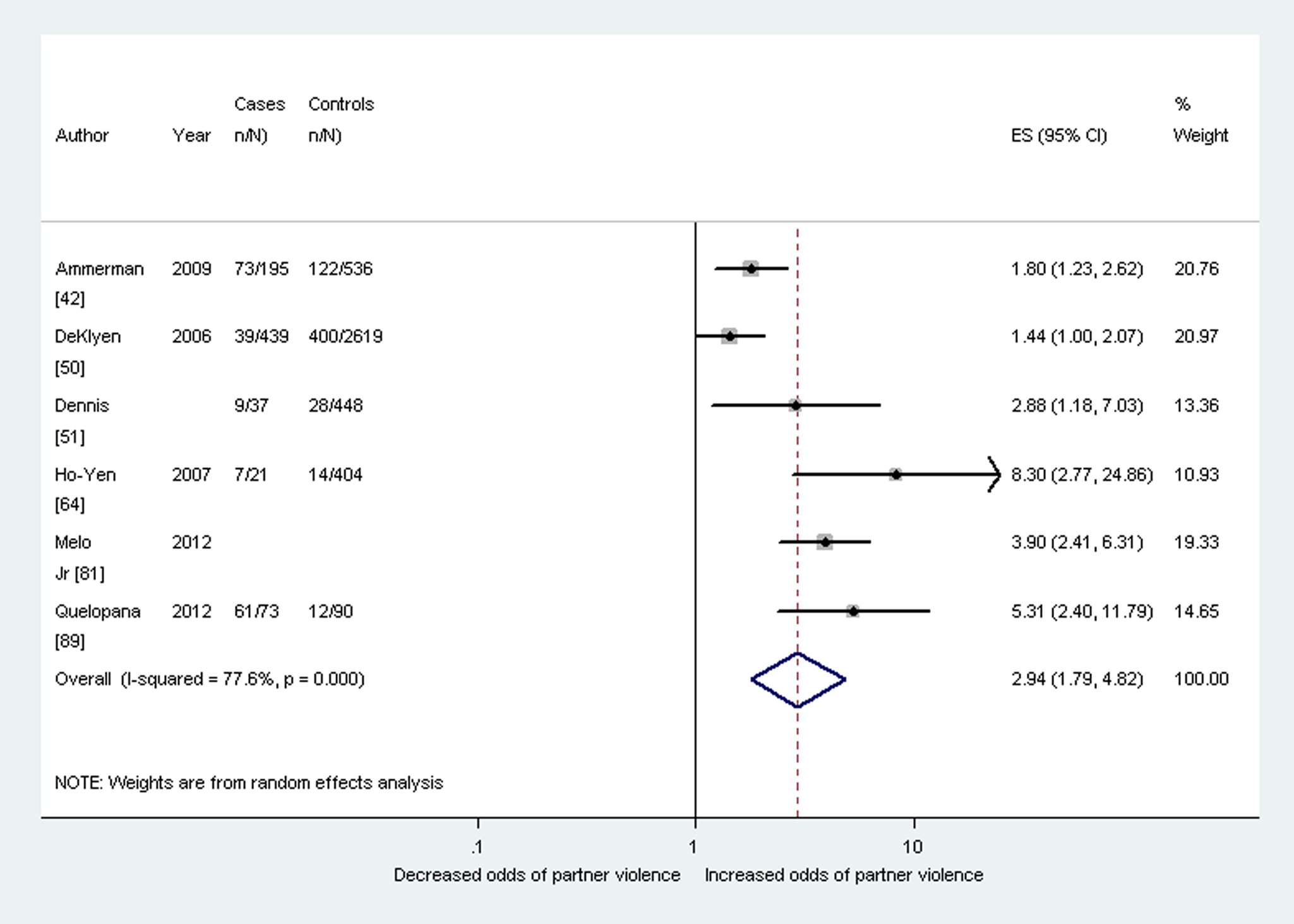 Meta-analysis of the association between postnatal depression and any lifetime partner violence (cross-sectional studies).