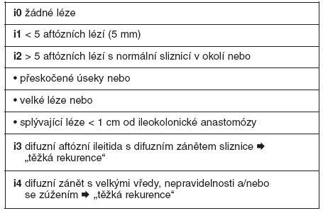 Detekce lézí při ileokolonoskopii a členění dle Rutgeertsova endoskopického indexu rekurence v ileu (23)