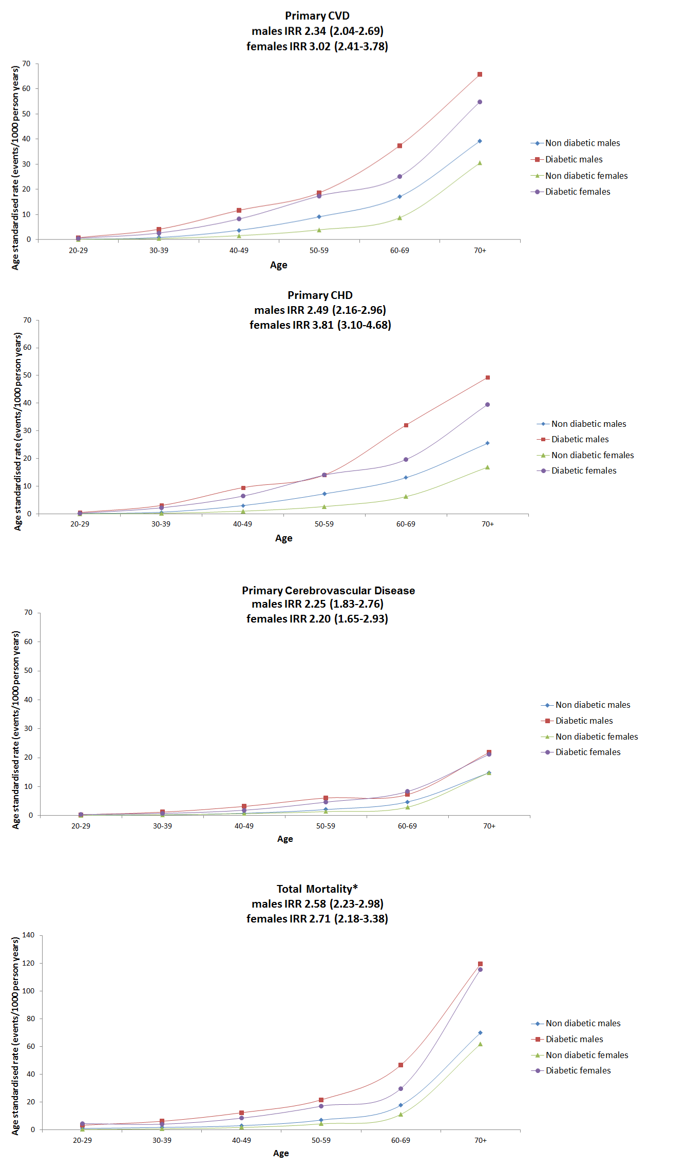 Age-standardised rates for primary CVD, primary CHD, primary cerebrovascular disease, and all-cause mortality by sex and age band for people with type 1 diabetes or non-diabetic in Scotland 2005–2007.