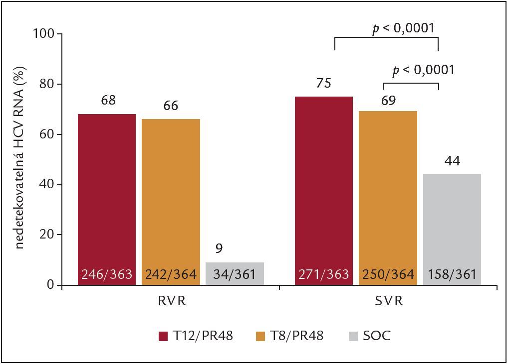 Výsledky studie ADVANCE – RVR a SVR (ITT analýza), SOC = PEG-IFN + RBV.