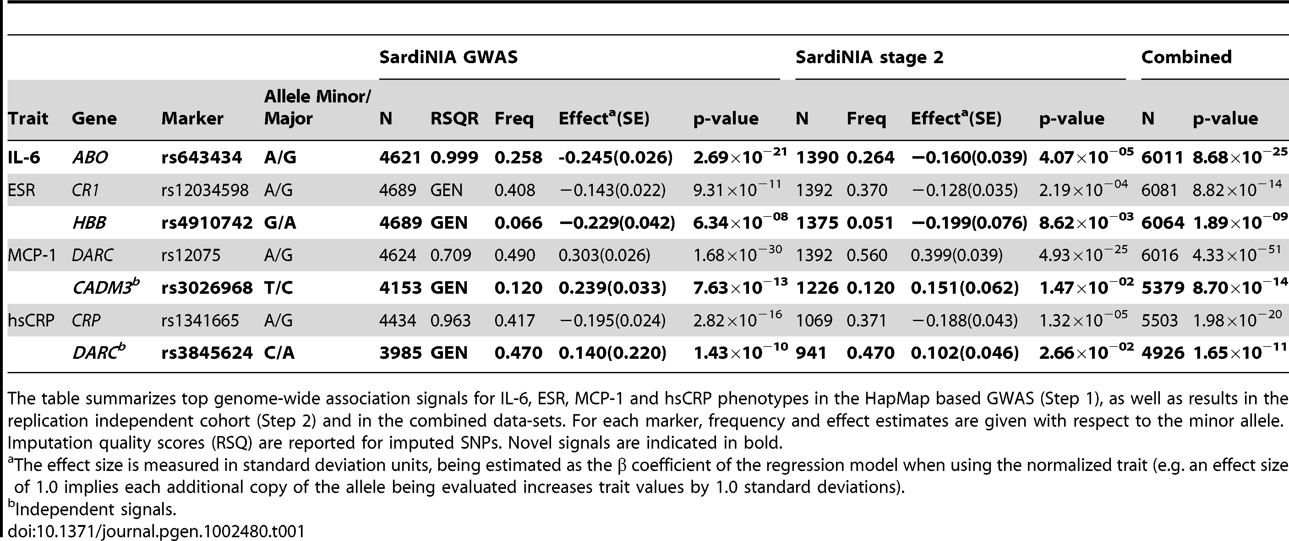 Top genome-wide association results for IL-6, ESR, MCP-1, and hsCRP.