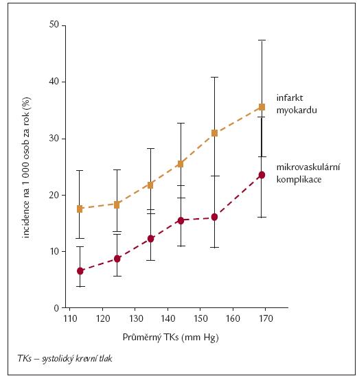 Incidence mikrovaskulárních komplikací u diabetiků 2. typu v závislosti na systolickém krevním tlaku [76].
