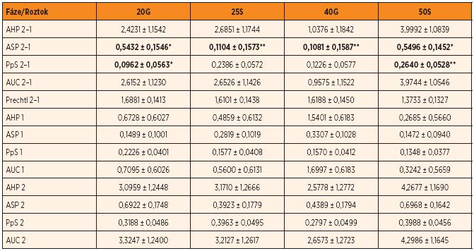 Vliv typu a koncentrace sladkého roztoku na vybrané hodnoty parametrů ESC a úrovně stavu vědomí a chování (Prechtl) v jednotlivých fázích a rozdíly mezi fázemi (LSM ± SD).