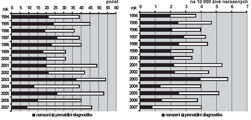 a. Absolutní počty vrozeného hydrocefalu v ČR, 1994 – 2007 b. Relativní incidence vrozeného hydrocefalu v ČR, 1994 – 2007