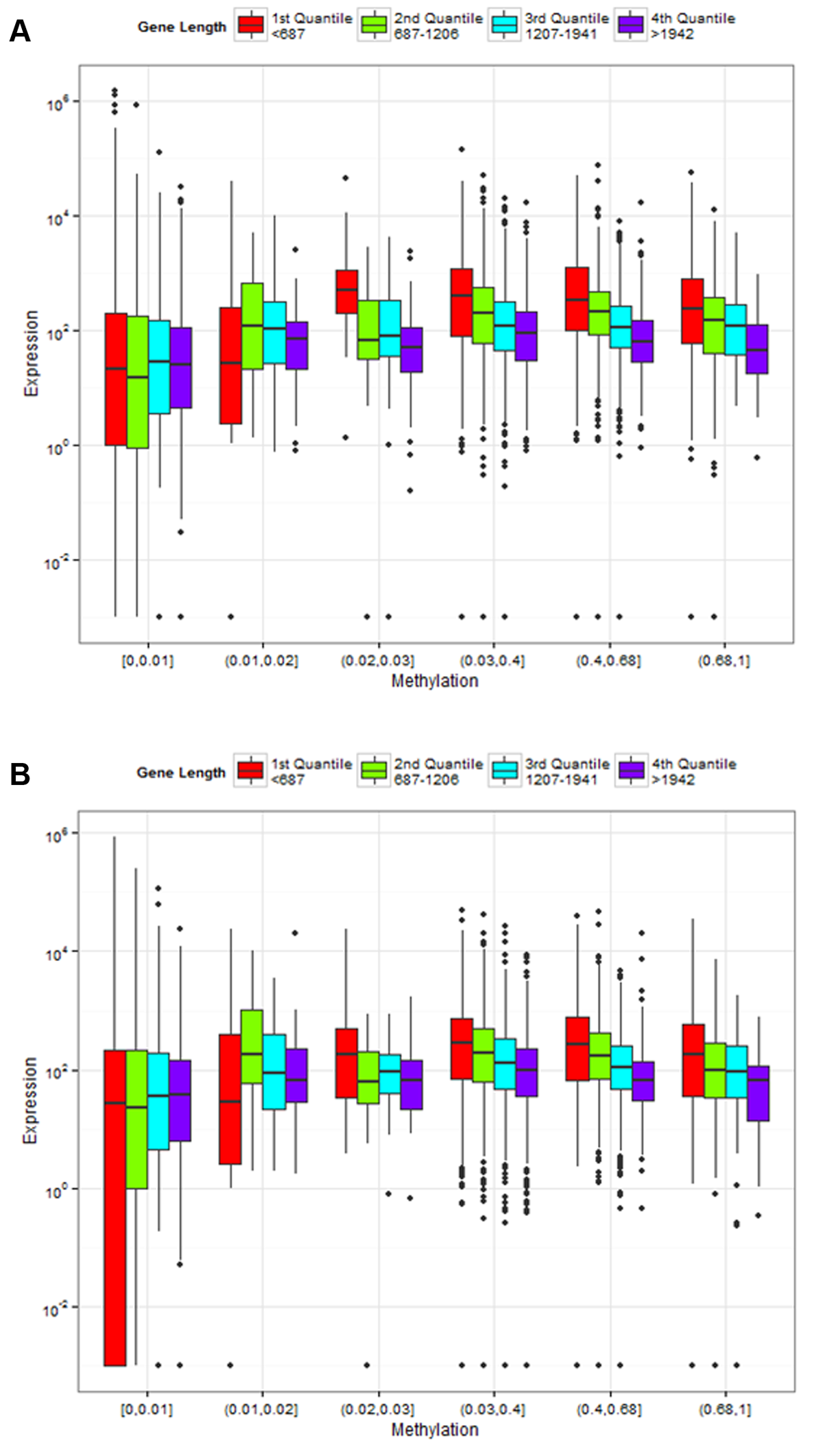 Association of gene length and fractional methylation with gene expression.