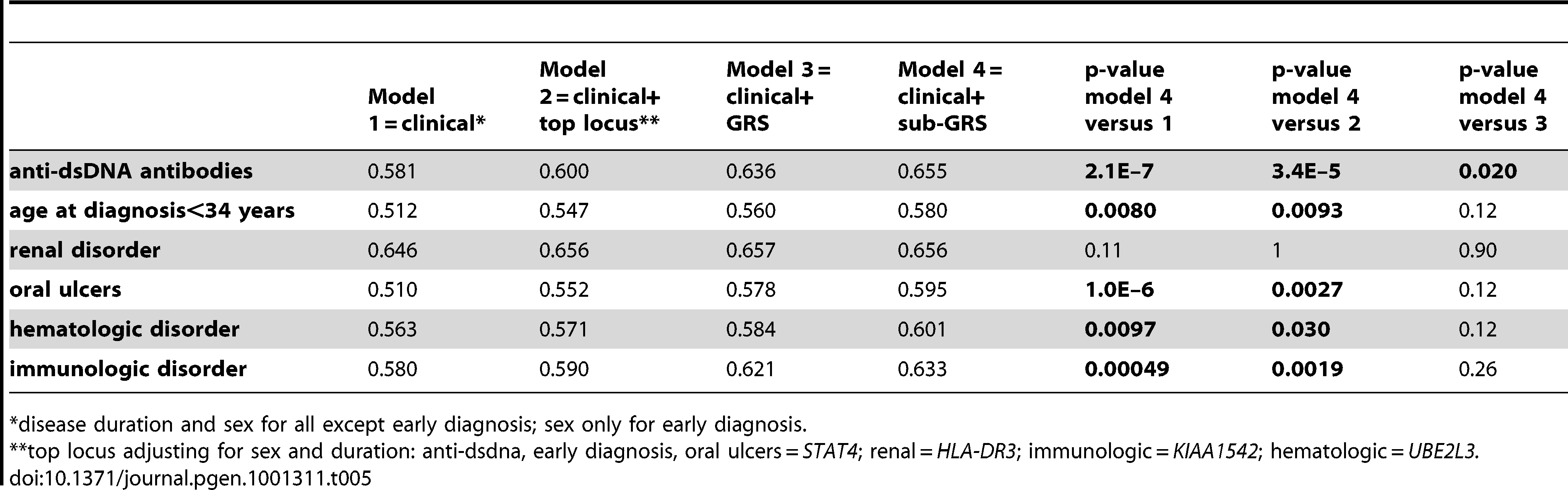 Area under curve for four models.