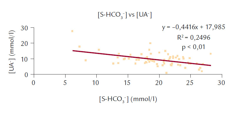 Korelace mezi [S-HCO<sub>3</sub><sup>–</sup>] a [UA<sup>–</sup>].
