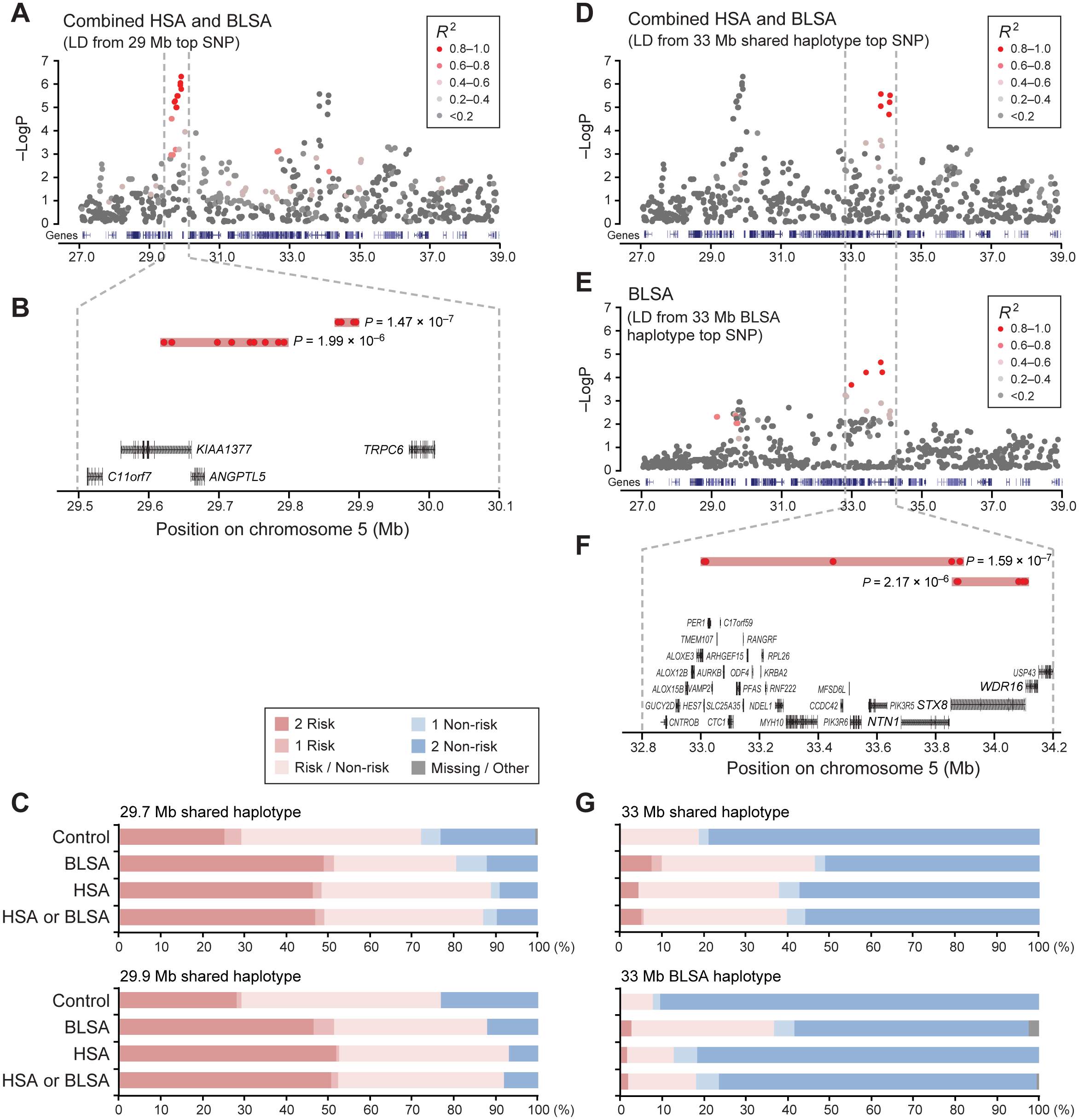 Two neighboring loci on chromosome 5 are independently associated with disease risk.