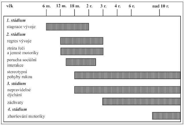 Doba nástupu klinických příznaků a nejčastější projevy RTT [98].