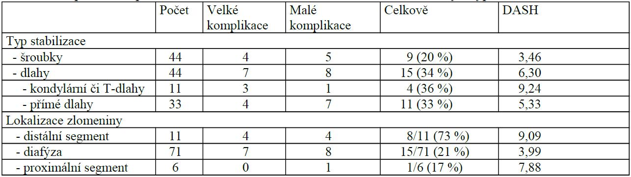 Zhodnocení počtu komplikací a DASH skóre vzhledem k lokalizaci zlomeniny a typu stabilizace