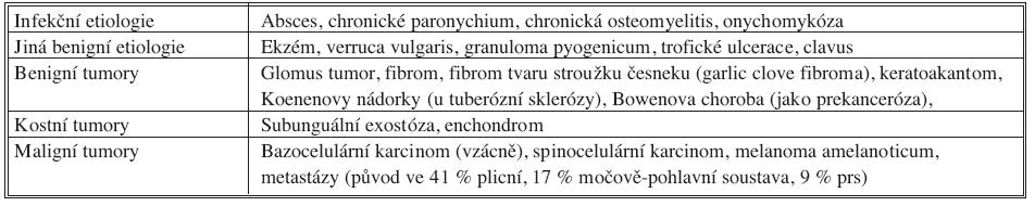 Diferenciální diagnóza nepigmentovaných subunguálních tumorů Table 2. Differencial diagnosis of non-pigmented subungual tumors