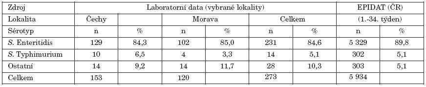 Analýza laboratorních a epidemiologických dat (zdroj EPIDAT) podle lokality a sérotypu Table 1. Analysis of laboratory and epidemiological data (source EPIDAT) by locality and serotype