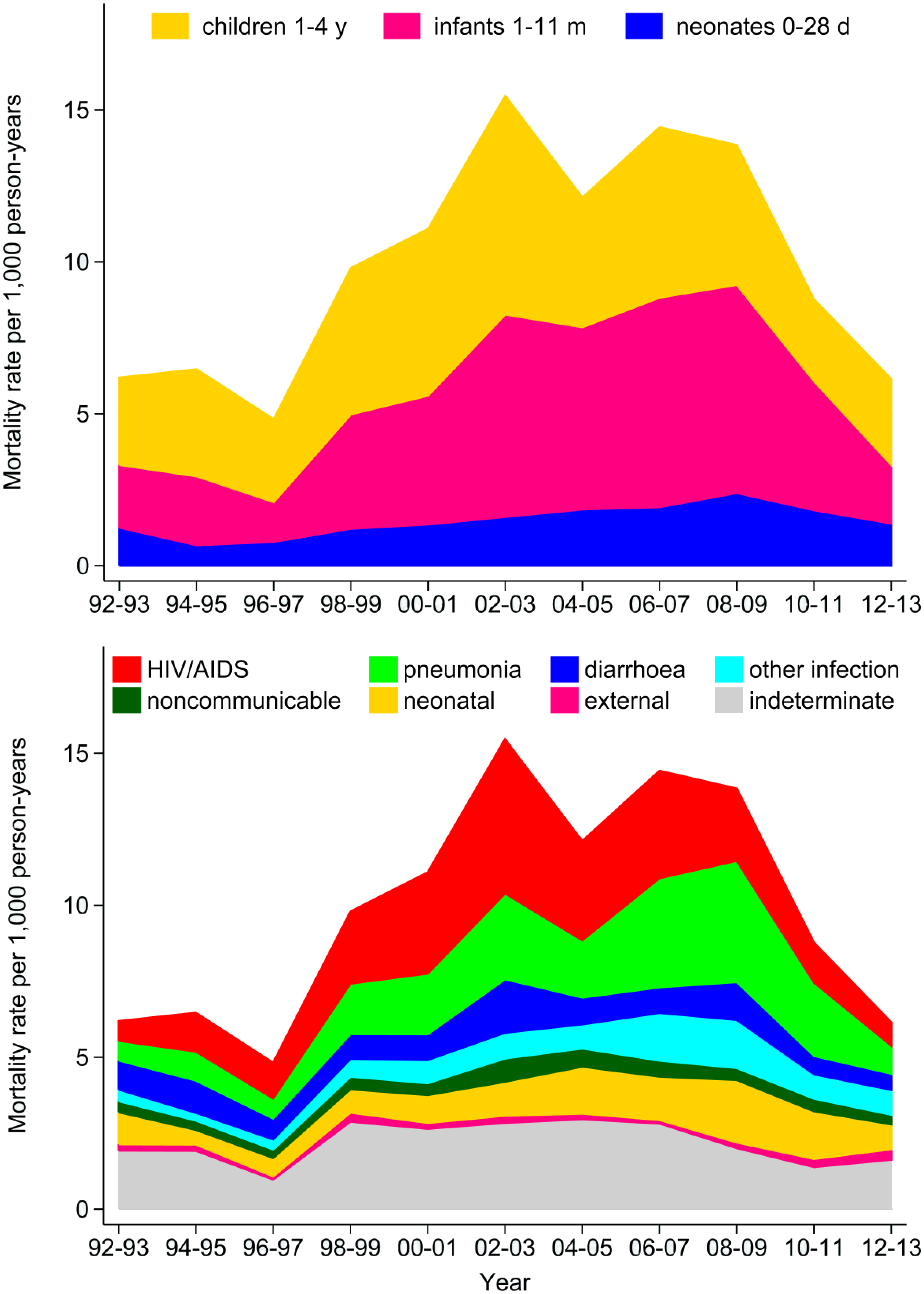 Under-five mortality rates at the Agincourt site from 1992 to 2013, by age group and by cause of death category.