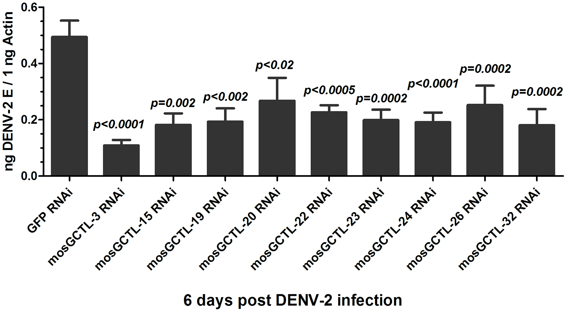 The role of <i>mosGCTL</i> genes in DENV-2 infection of <i>A. aegypti</i>.