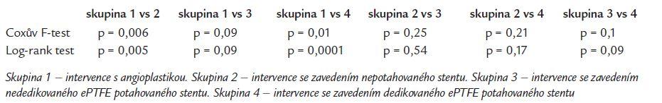 Vzájemné statistické porovnání primární průchodnosti TIPS po dané intervenci.
