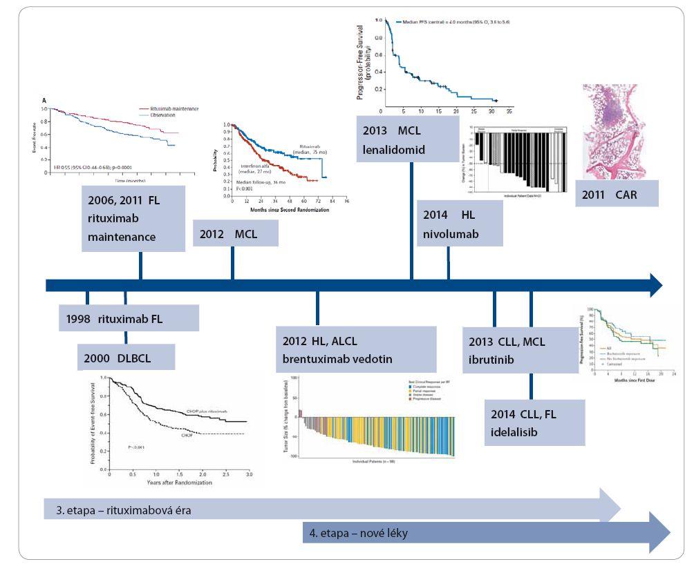 Obr. 4B. Současná etapa vývoje léčby maligních lymfomů.