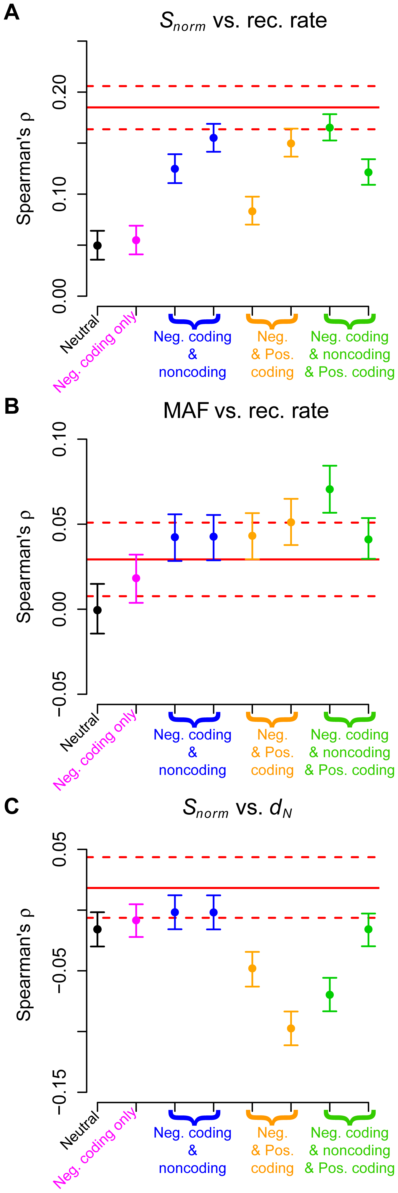 Comparison of Spearman's  for genic regions with the expected values based on forward simulations for the low-coverage dataset.