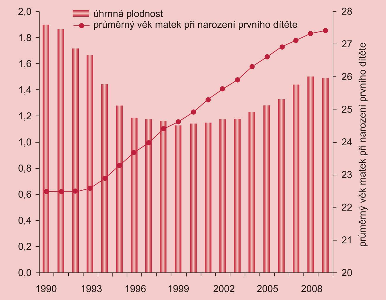 Vývoj úhrnné plodnosti a průměrného věku matky při narození prvního dítěte v ČR v letech 1990–2009.