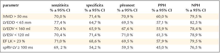 Prediktory a jejich výpovědní hodnota pro absolutní nárůst ejekční frakce levé komory na 45 % a více po 12 měsících srdeční resynchronizační léčby.
