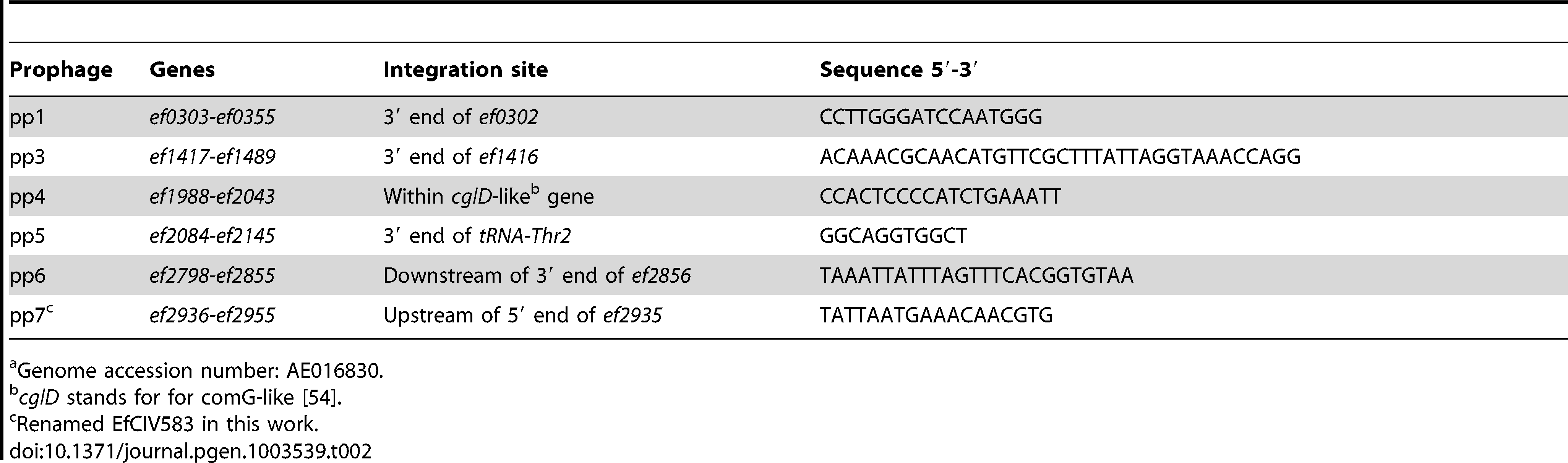 """Prophage <i>att</i> core sequence predicted and confirmed experimentally from V583 genome<em class=""""ref"""">a</em>."""