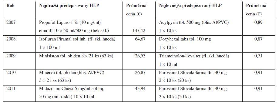 Přehled nejdražších a nejlevnějších předepisovaných humánních léčivých přípravků