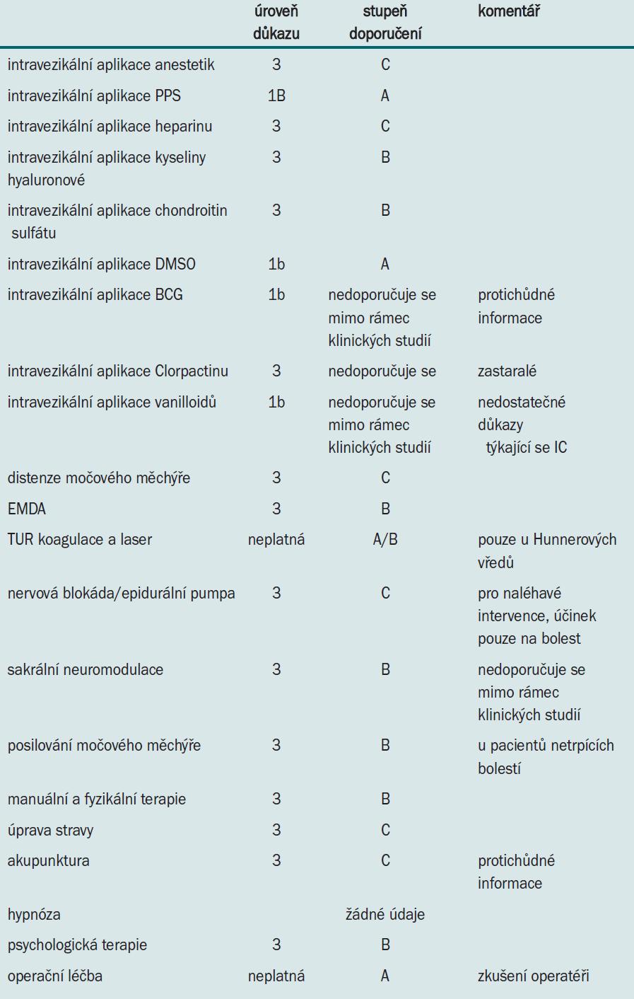 Intravezikální, intervenční a operační léčba IC.