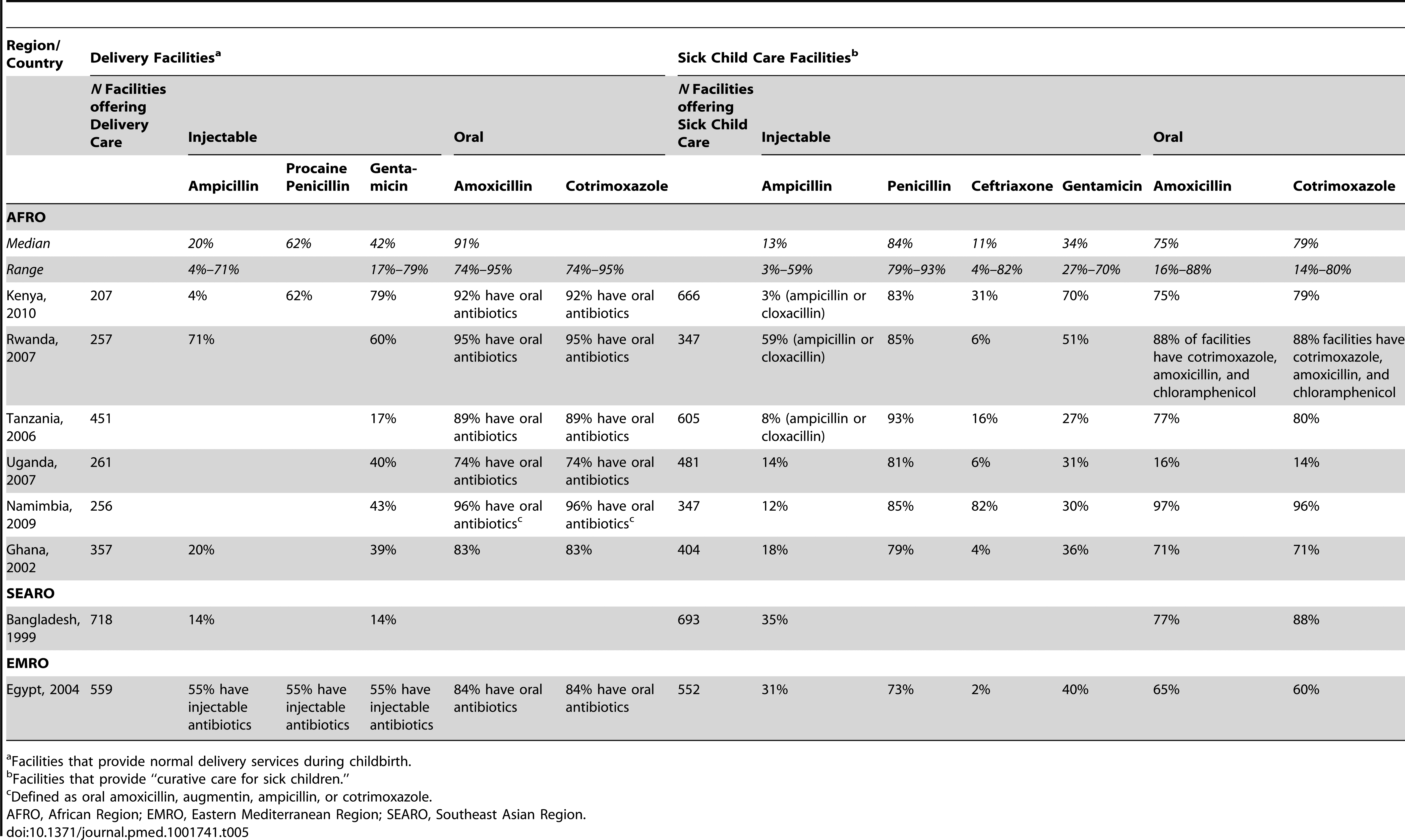 Service provision assessments: antibiotic availability in delivery and pediatric ambulatory facilities.