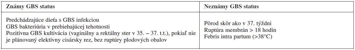 Indikácie pre intrapartálnu antibiotickú profylaxiu [1, 7, 8,]