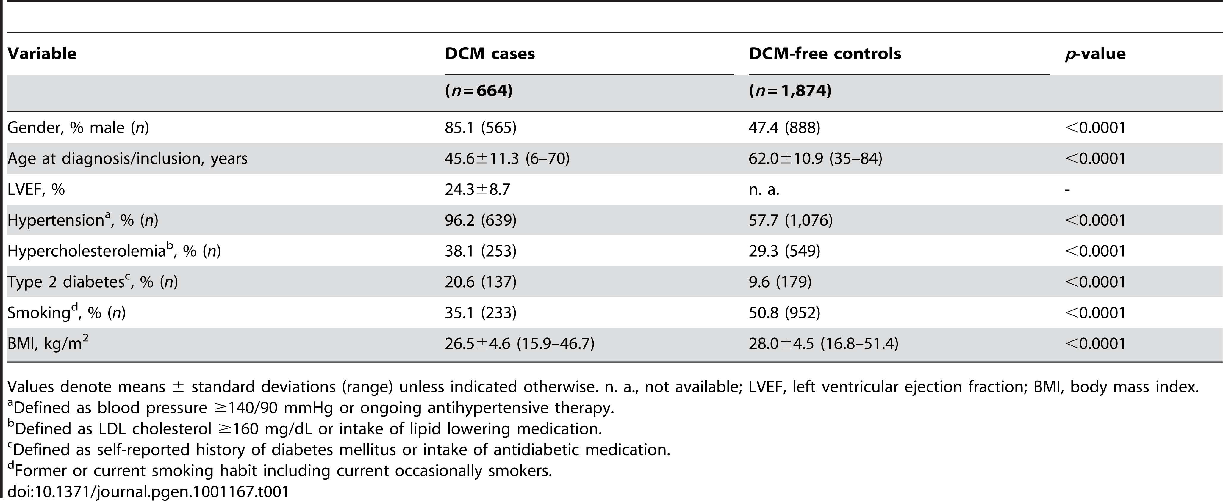 Characteristics of DCM cases and controls used for initial screening.