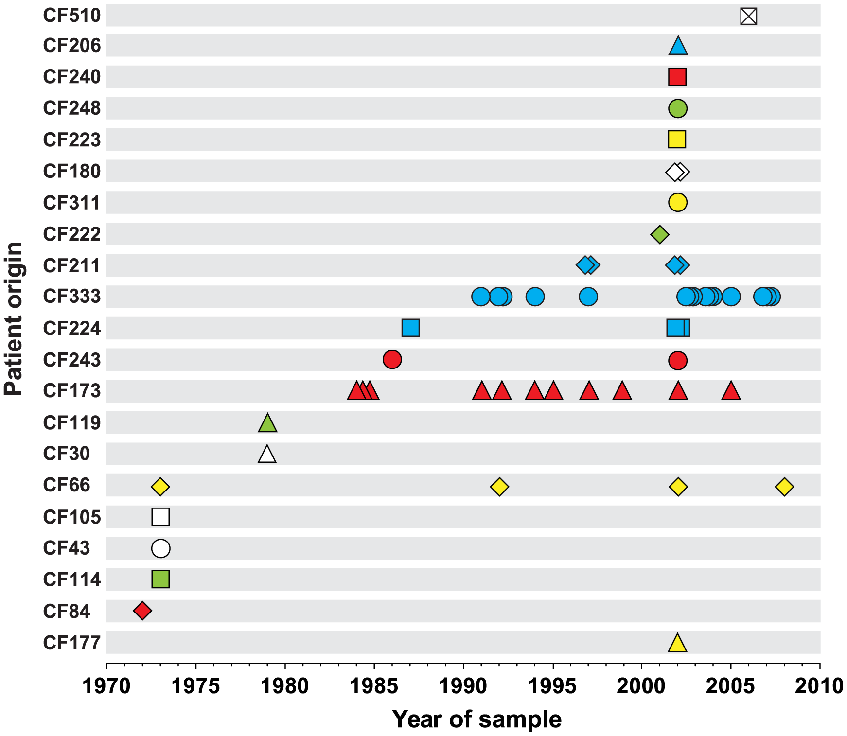 Patient origin and sampling time of genome sequenced <i>P. aeruginosa</i> DK2 isolates.