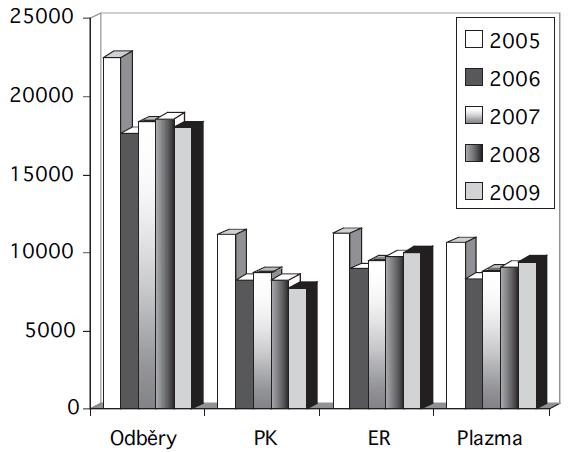 Předoperační autologní odběry v letech 2005 až 2009. Vysvětlivky: odběry = počet provedených předoperačních odběrů autologní plné krve; PK = počet vyrobených autologních plných krví; ER = počet vyrobených autologních erytrocytových transfuzních přípravků; plazma = počet vyrobených jednotek autologní plazmy